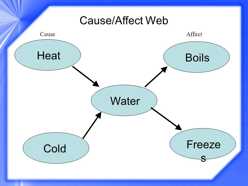 Cause/Affect Web Cause Affect Heat Boils Water Freezes Cold