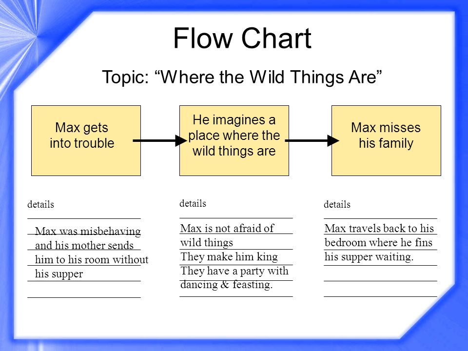 Flow Chart Topic: Where the Wild Things Are