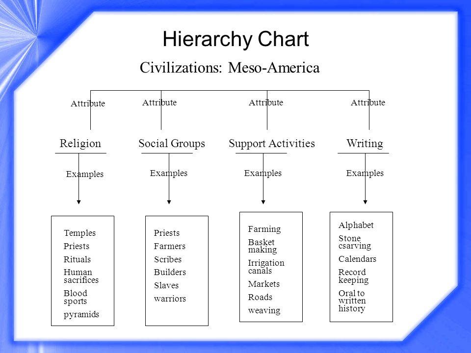 Civilizations: Meso-America