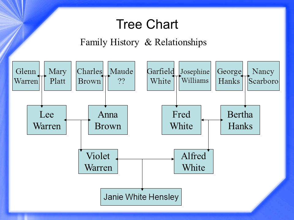 Family History & Relationships