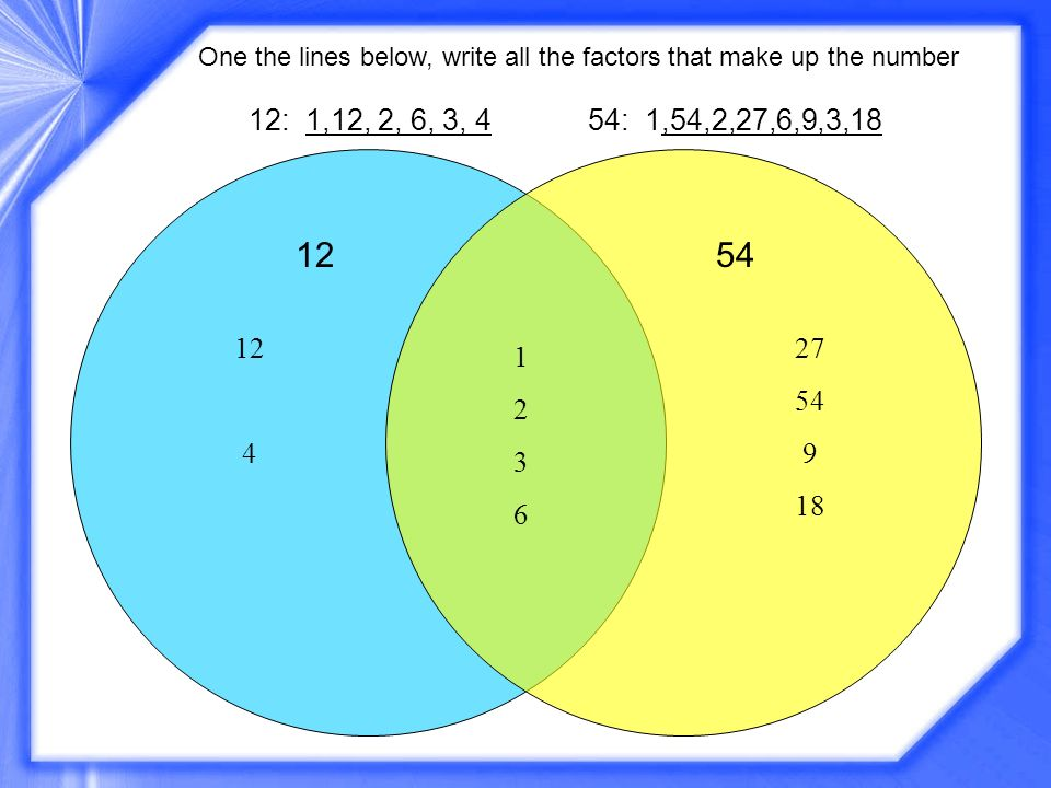 One the lines below, write all the factors that make up the number