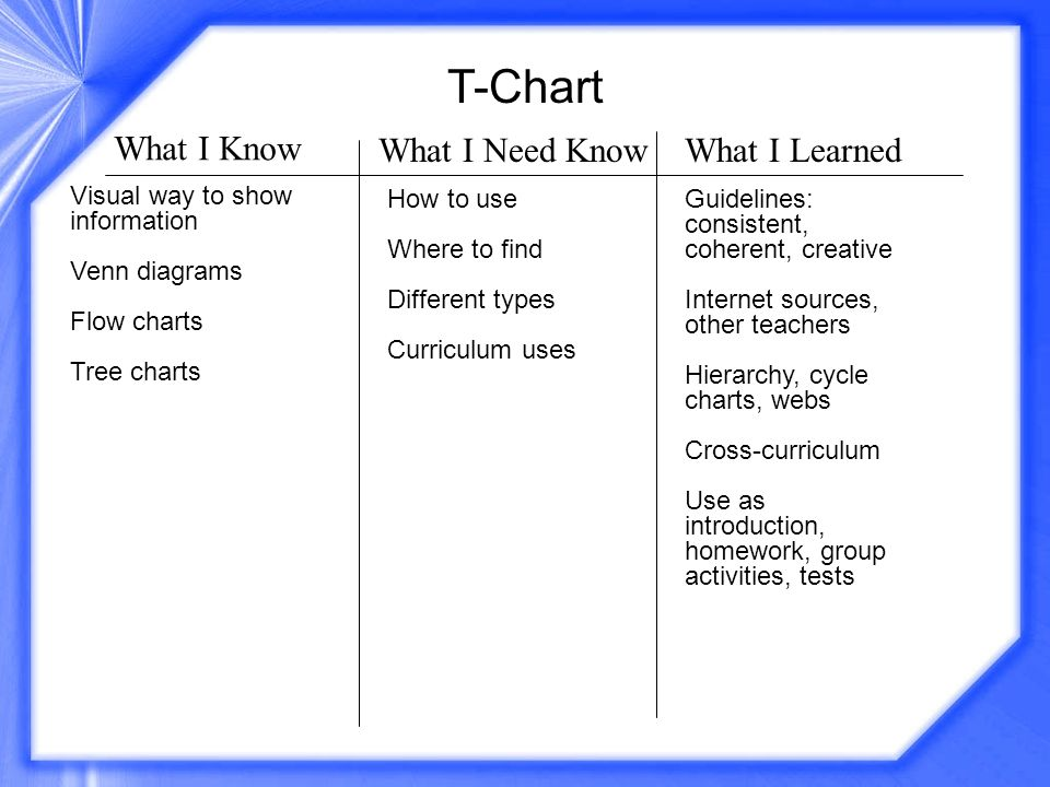T-Chart What I Know What I Need Know What I Learned