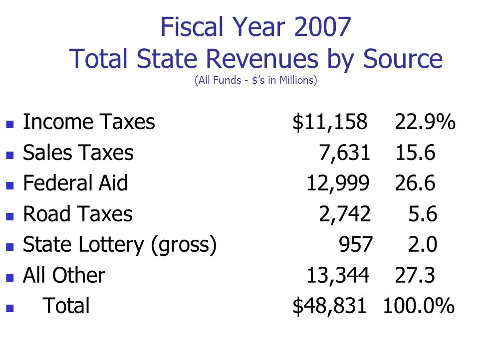 Fiscal Year 2007 Total State Revenues by Source (All Funds - $'s in Millions)