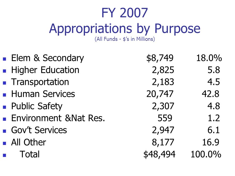 FY 2007 Appropriations by Purpose (All Funds - $'s in Millions)