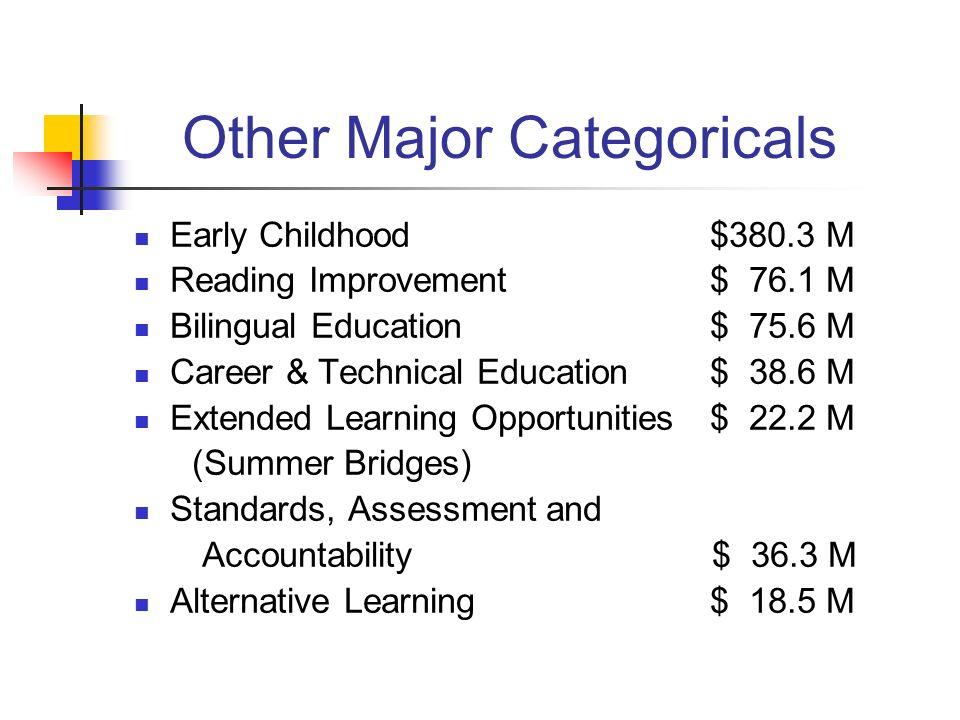 Other Major Categoricals
