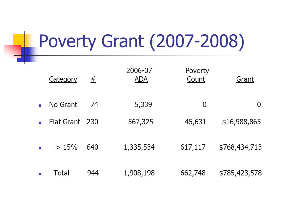Poverty Grant (2007-2008) 2006-07 Poverty Category # ADA Count Grant