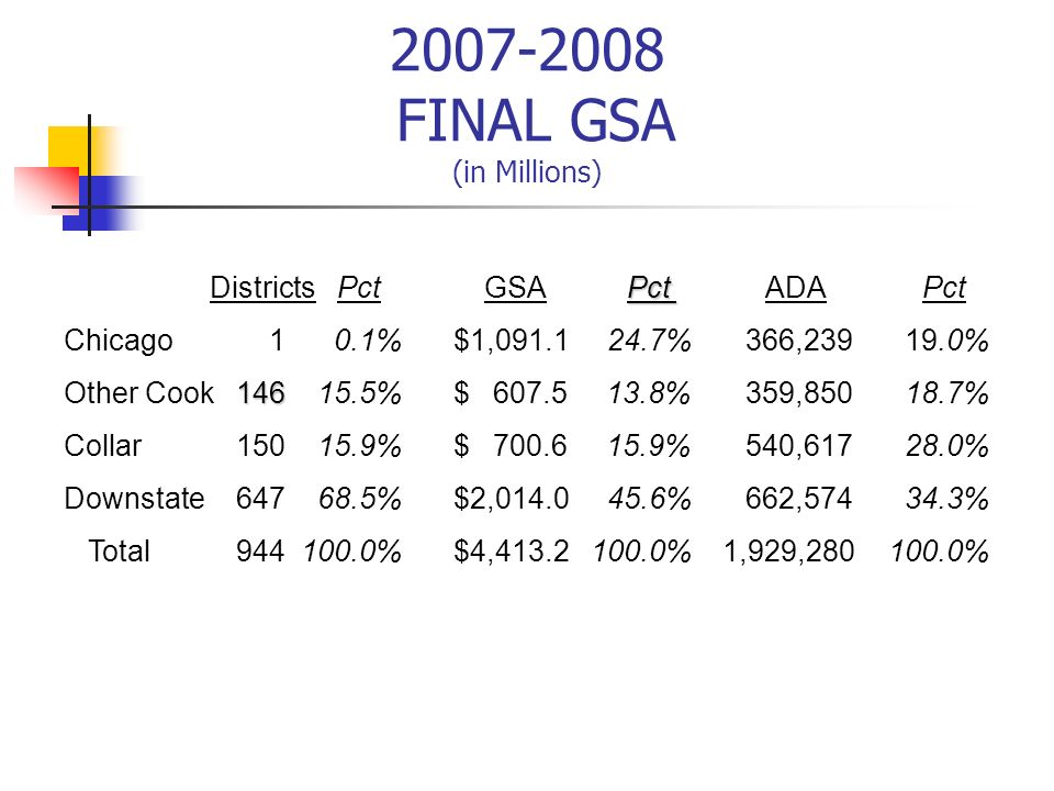 2007-2008 FINAL GSA (in Millions)