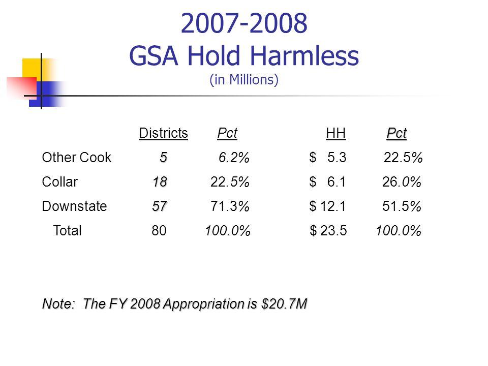2007-2008 GSA Hold Harmless (in Millions)