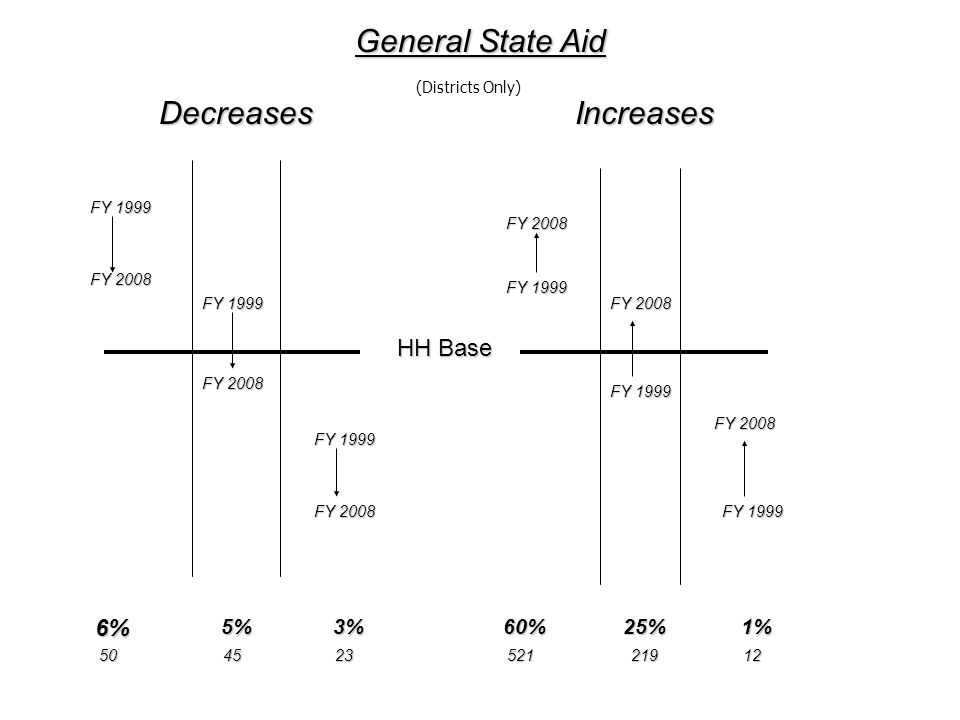 General State Aid Decreases Increases HH Base 6% 5% 3% 60% 25% 1%