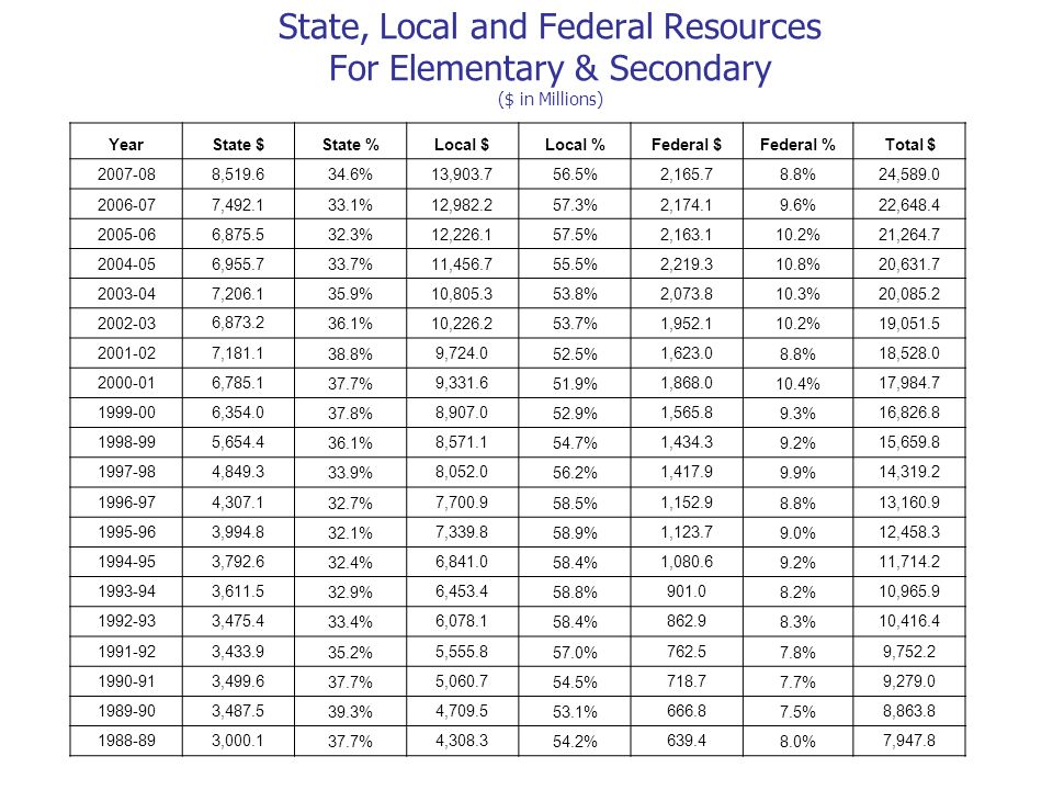 State, Local and Federal Resources For Elementary & Secondary ($ in Millions)