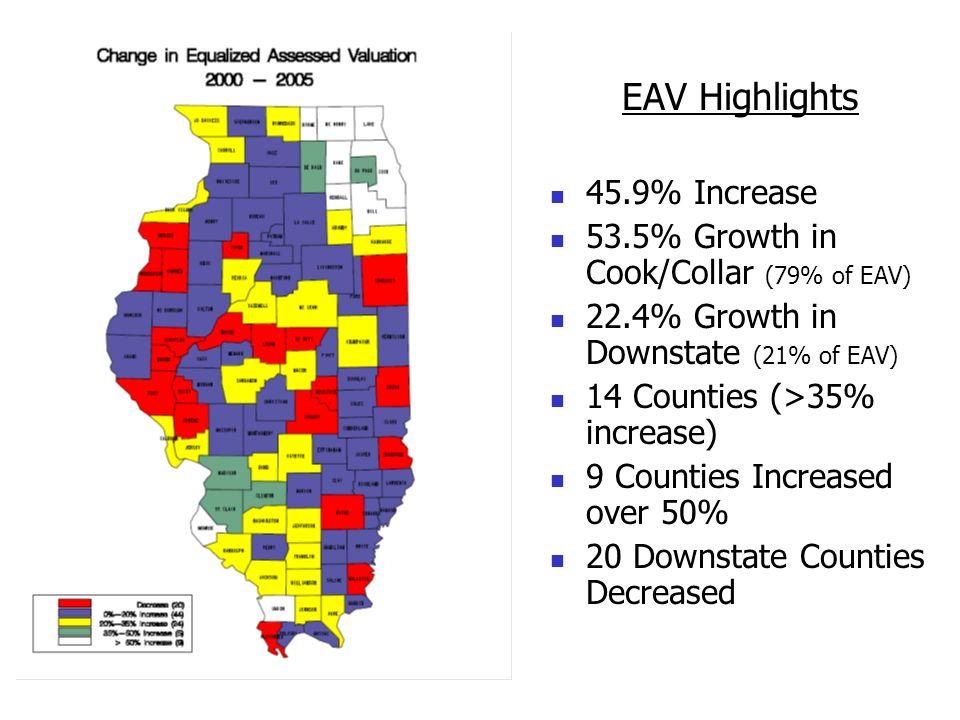 EAV Highlights 45.9% Increase 53.5% Growth in Cook/Collar (79% of EAV)