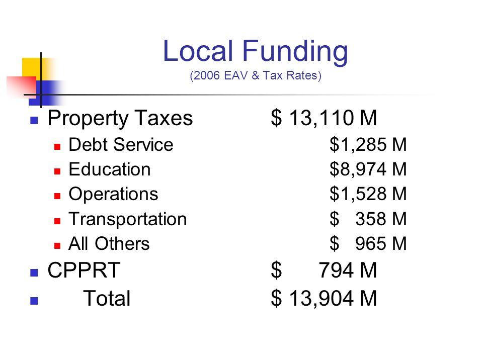 Local Funding (2006 EAV & Tax Rates)