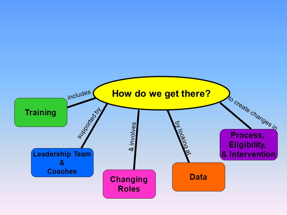 How do we get there Training Process, Eligibility, & Intervention
