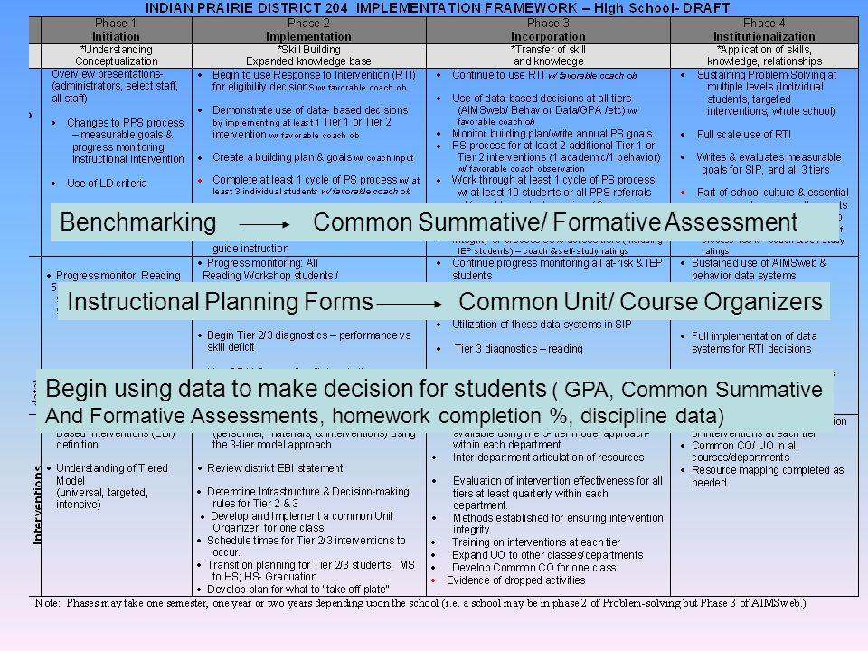 Benchmarking Common Summative/ Formative Assessment