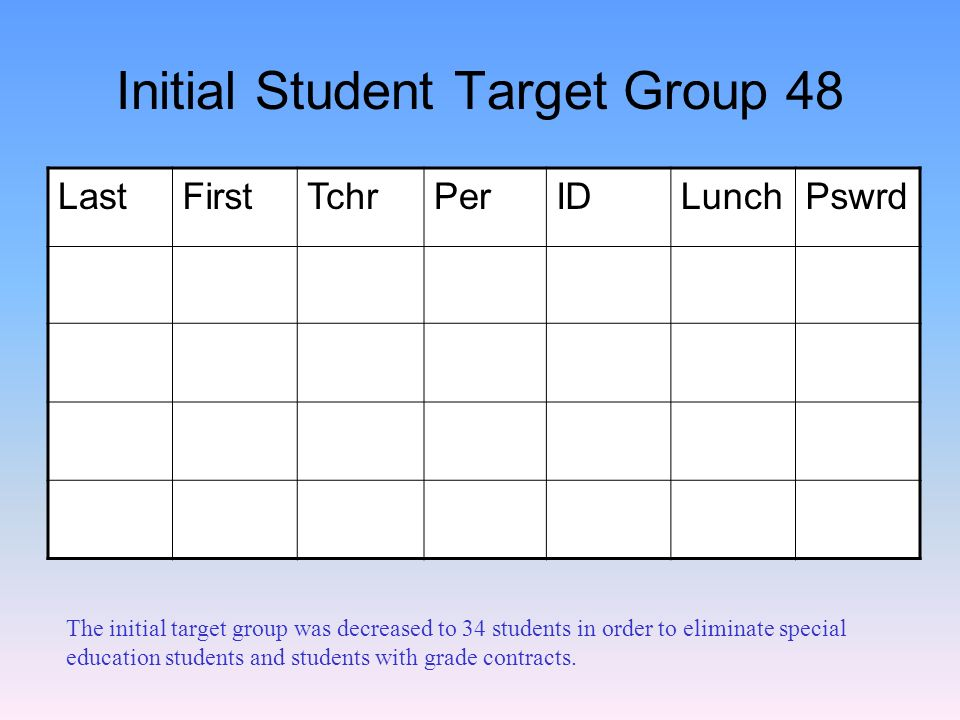 Initial Student Target Group 48