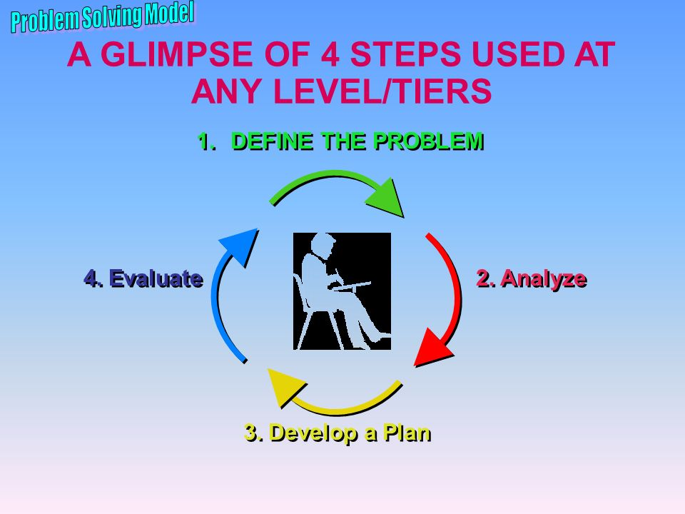 A GLIMPSE OF 4 STEPS USED AT ANY LEVEL/TIERS