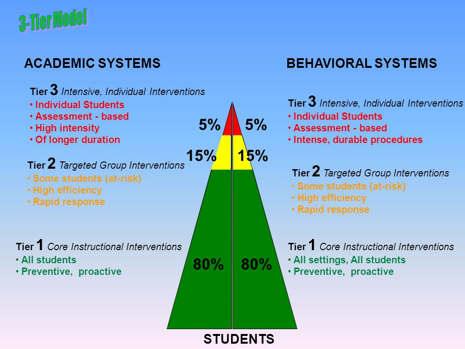 5% 5% 15% 15% 80% 80% 3-Tier Model ACADEMIC SYSTEMS BEHAVIORAL SYSTEMS