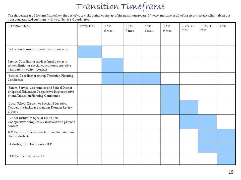 Transition Timeframe