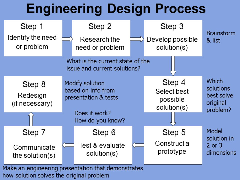 design process in mechanical engineering Mechanical engineers design, develop oversee the manufacturing process for the device mechanical engineering is one of the broadest engineering fields.