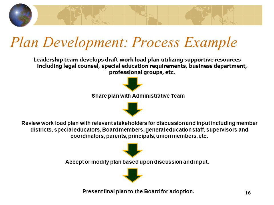 Plan Development: Process Example