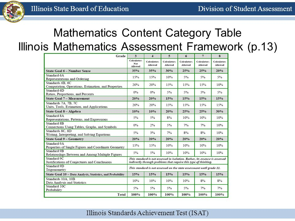 Mathematics Content Category Table Illinois Mathematics Assessment Framework (p.13)