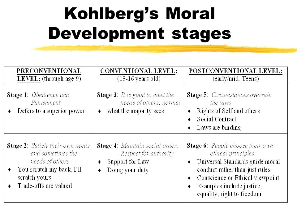 12 angry men and kohlberg s stages of moral development Piaget described a two-stage process of moral development while kohlberg's theory of moral development outlined six stages within three different levels kohlberg extended piaget's theory, proposing that moral development is a continual process that occurs throughout the lifespan.