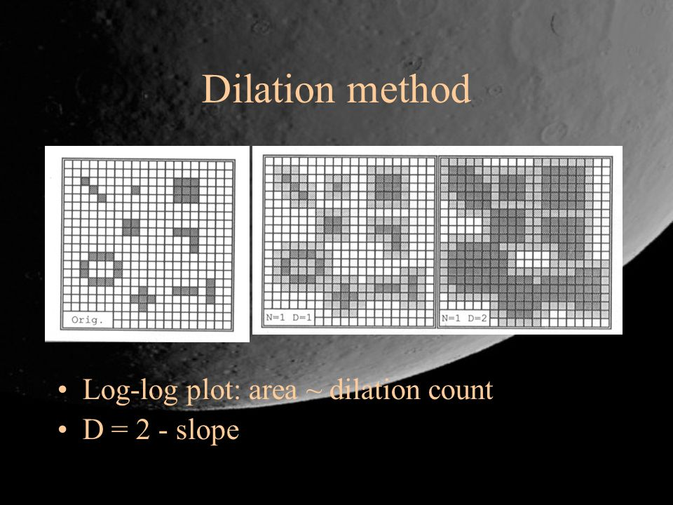 Dilation method Log-log plot: area ~ dilation count D = 2 - slope