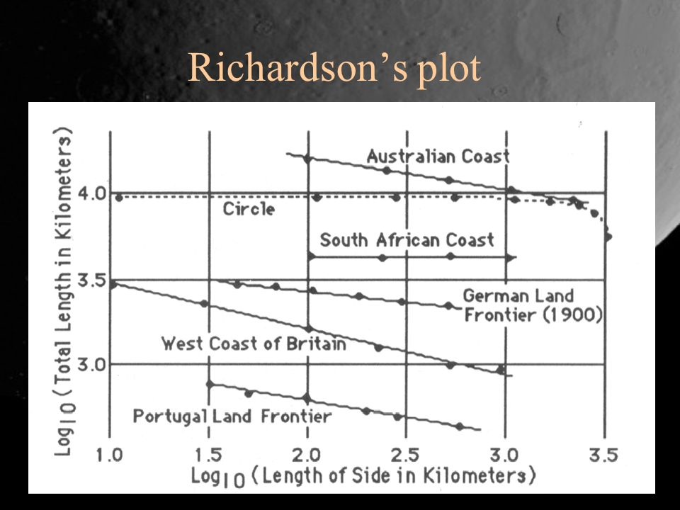 Richardson's plot
