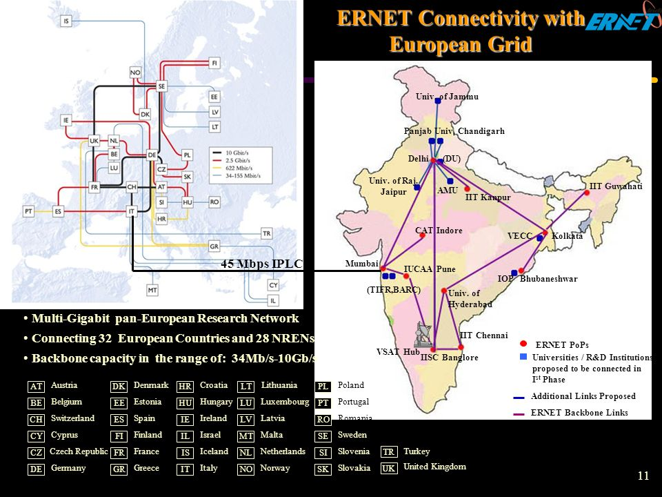 ERNET Connectivity with European Grid