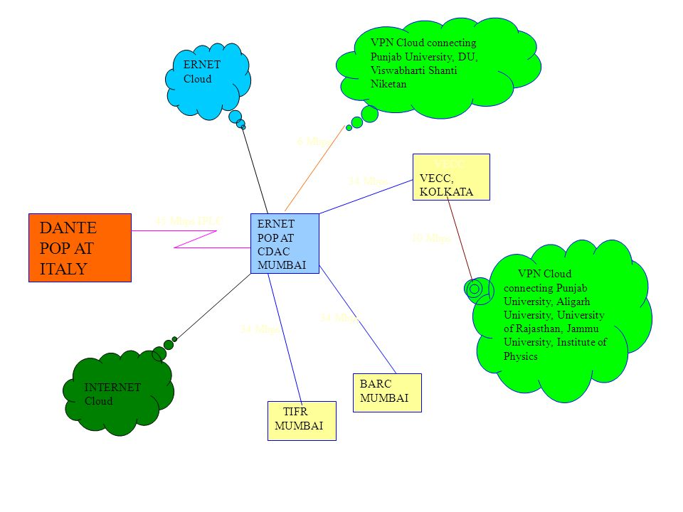 VPN Cloud connecting Punjab University, DU, Viswabharti Shanti Niketan