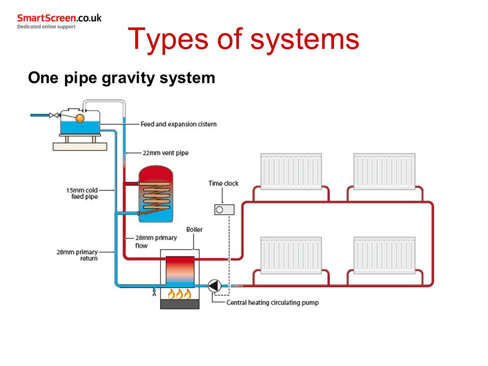 Wiring diagram for gravity fed central heating system for Types of home heating