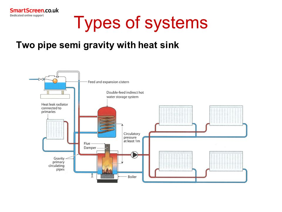 Unit 208 central heating systems ppt video online download for Types of home heating systems