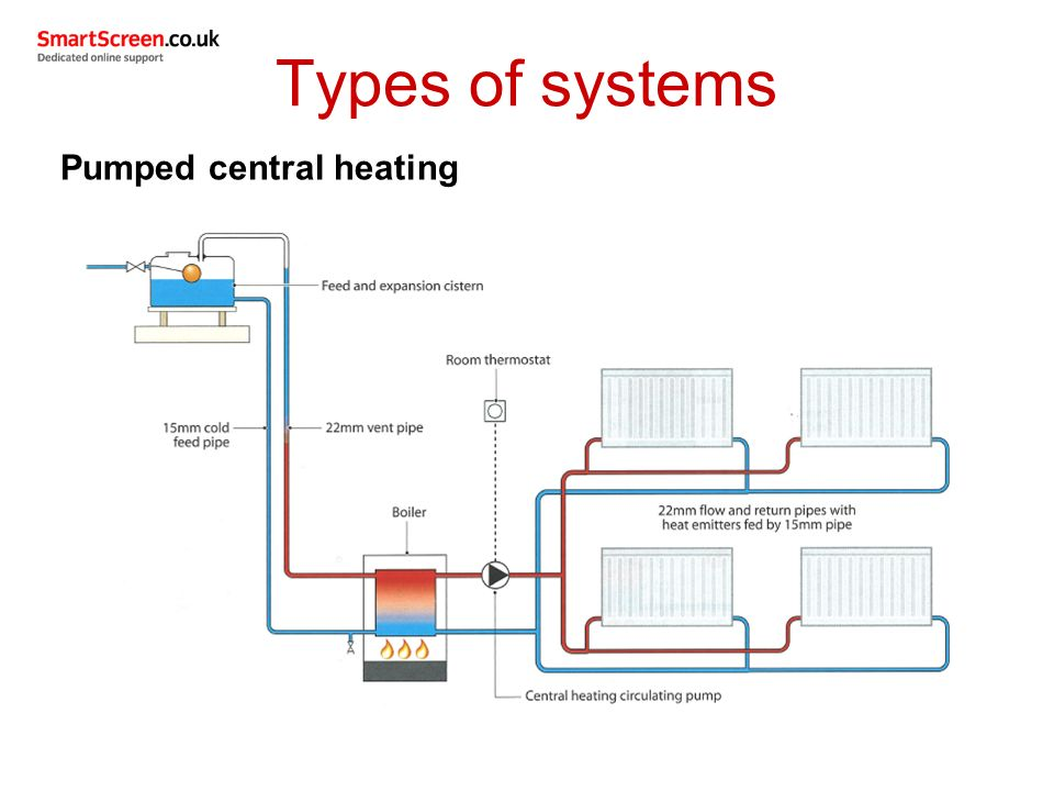 Awesome central heating systems explained ideas wiring for Types of home heating