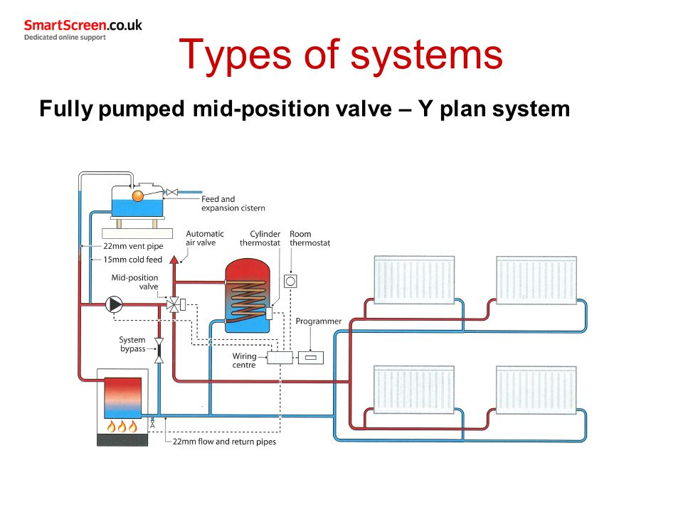 Comfortable y plan central heating wiring diagram ideas electrical wiring diagram for a y plan central heating system asfbconference2016 Gallery