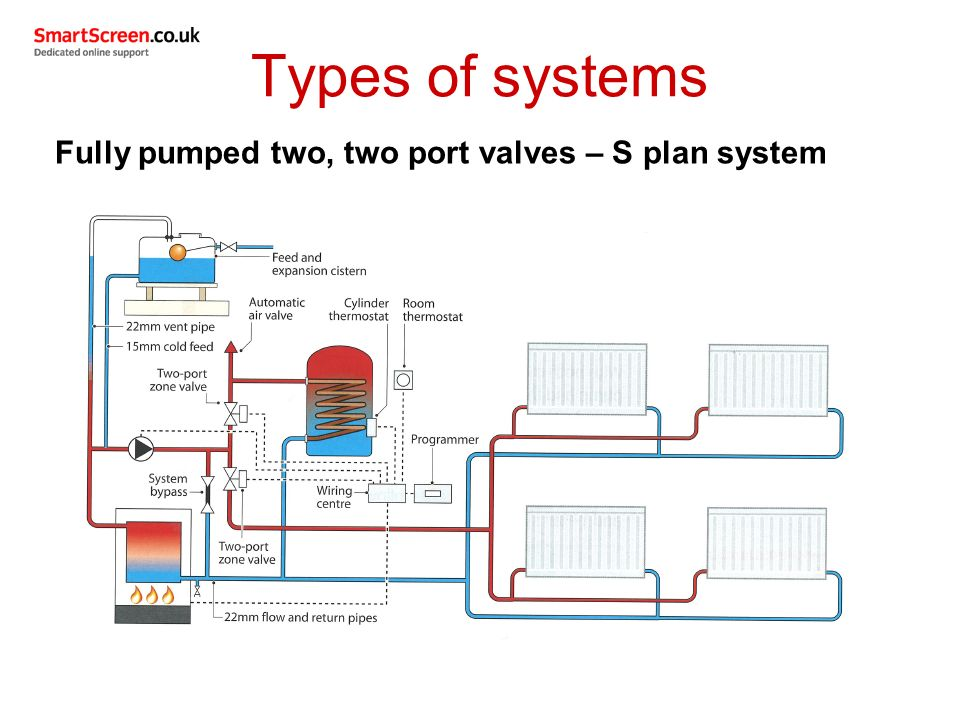 Pretty S Plan Heating System Explained Pictures