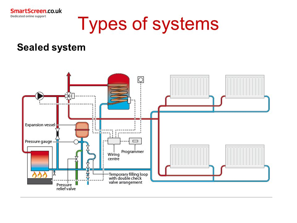 unit 208  central heating systems