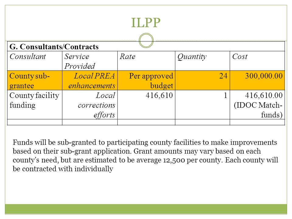 ILPP G. Consultants/Contracts Consultant Service Provided Rate