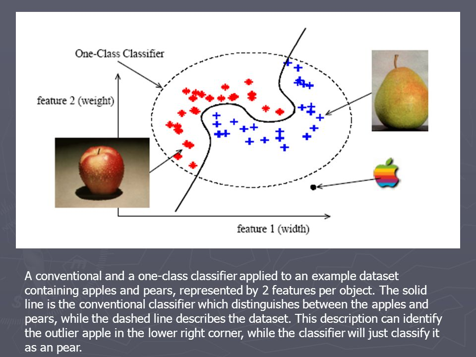 A conventional and a one-class classifier applied to an example dataset containing apples and pears, represented by 2 features per object.