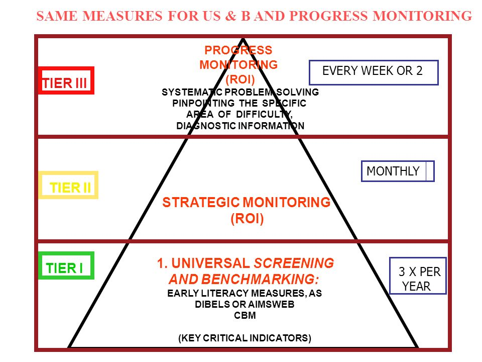 SAME MEASURES FOR US & B AND PROGRESS MONITORING