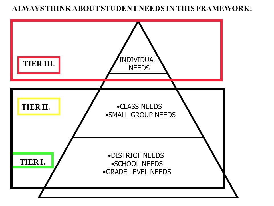 ALWAYS THINK ABOUT STUDENT NEEDS IN THIS FRAMEWORK: