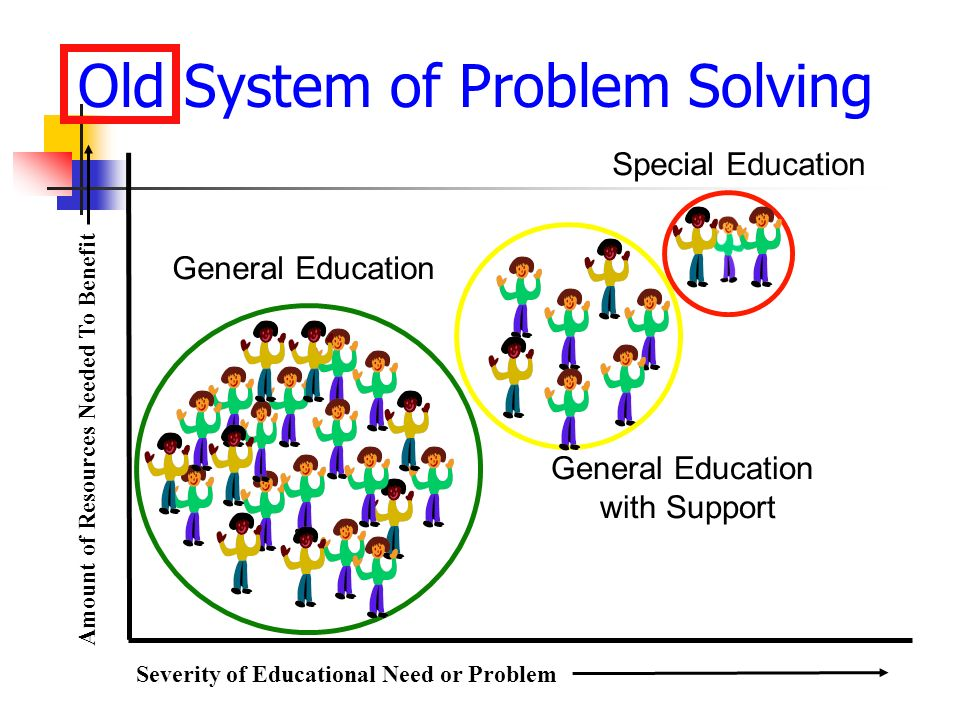 Old System of Problem Solving