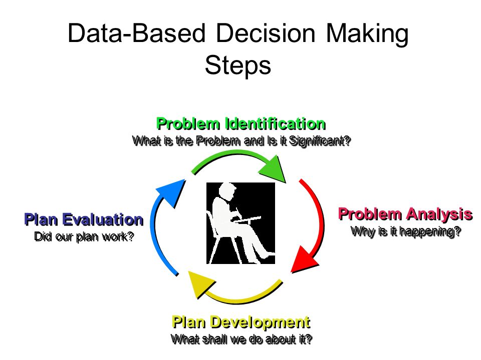 Data-Based Decision Making Steps