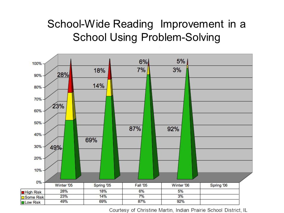 School-Wide Reading Improvement in a School Using Problem-Solving