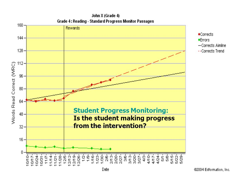 Student Progress Monitoring: Is the student making progress