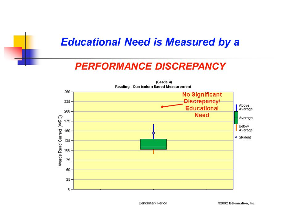 Educational Need is Measured by a PERFORMANCE DISCREPANCY