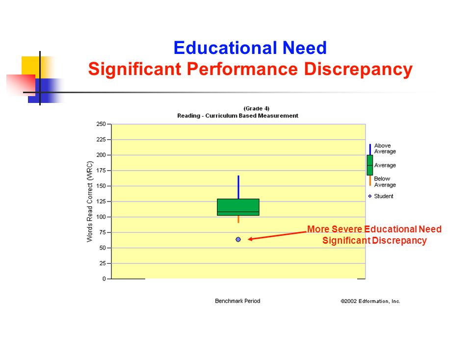 Significant Performance Discrepancy