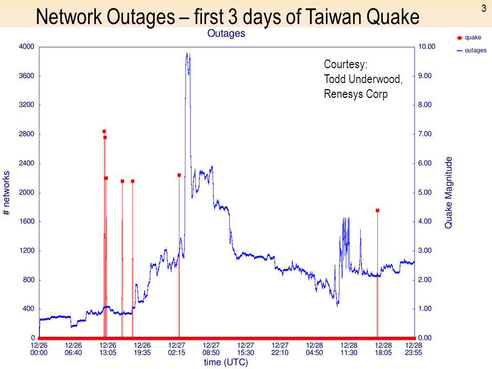 Network Outages – first 3 days of Taiwan Quake