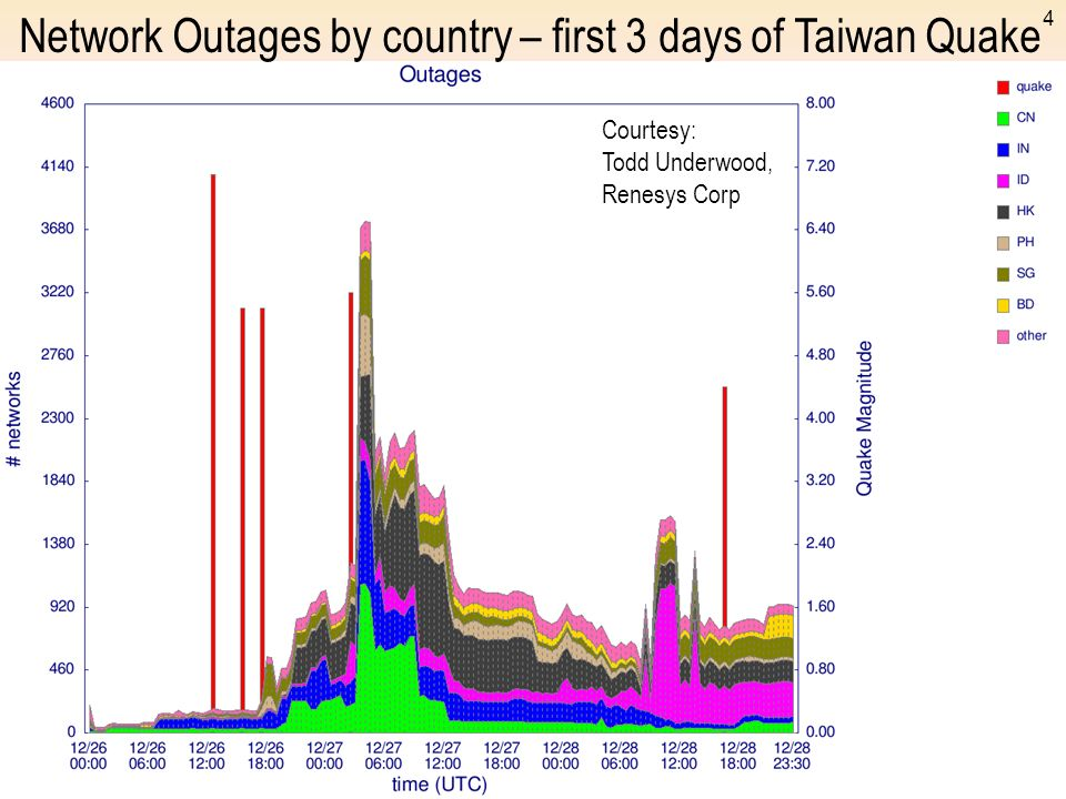 Network Outages by country – first 3 days of Taiwan Quake
