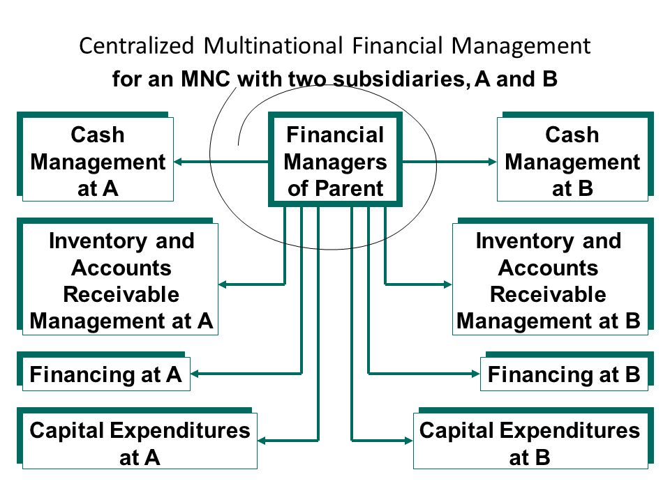 multinational financial management Get this from a library multinational financial management [alan c shapiro] -- multinational financial management, 10th edition provides corporate managers with a conceptual framework within which the key financial decisions of the multinational firm can be analyzed.