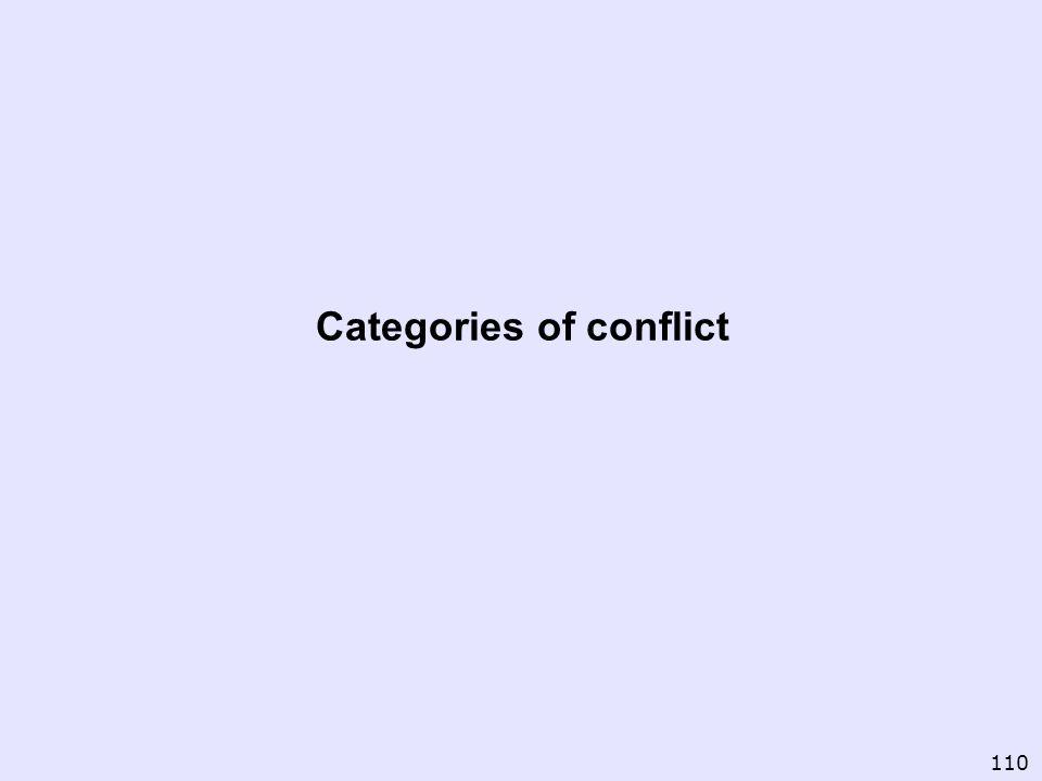 Categories of conflict